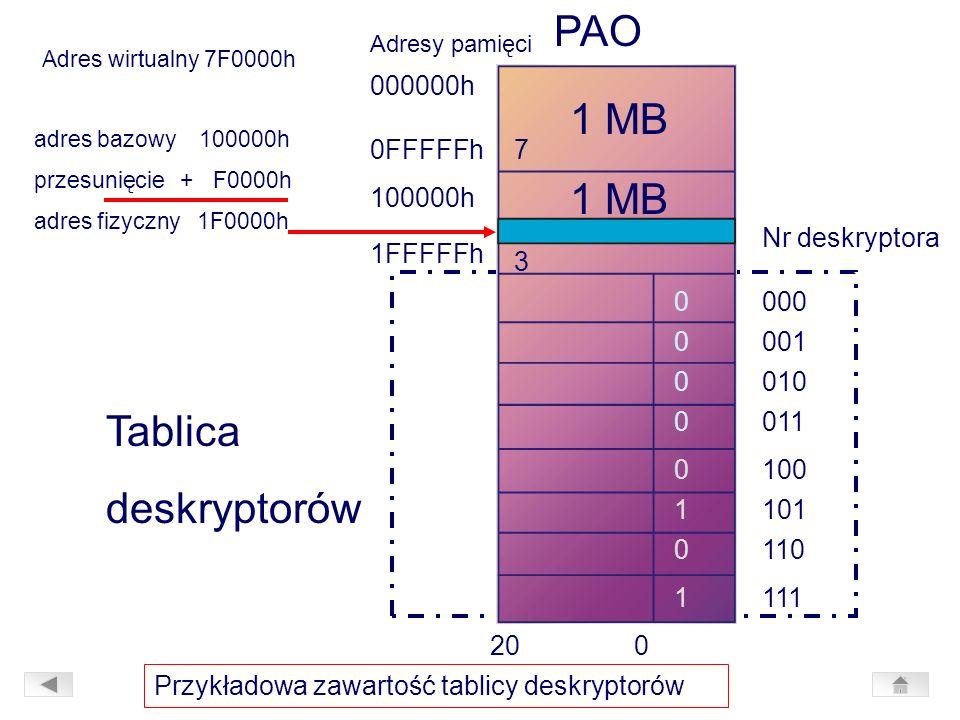 PAO 1 MB 1 MB Tablica deskryptorów 000000h 0FFFFFh 7 100000h