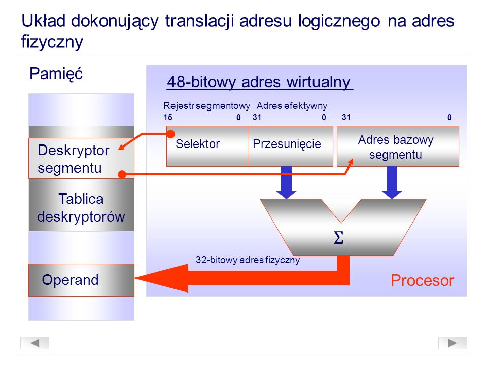Układ dokonujący translacji adresu logicznego na adres fizyczny