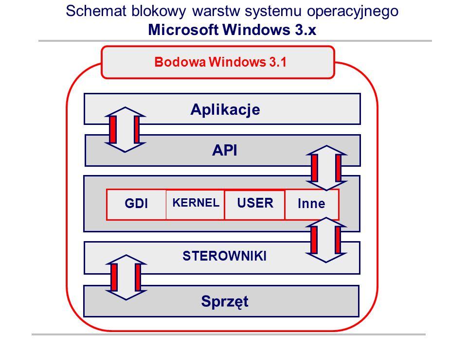 Schemat blokowy warstw systemu operacyjnego Microsoft Windows 3.x