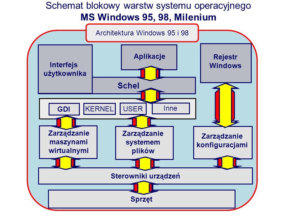 Schemat blokowy warstw systemu operacyjnego MS Windows 95, 98, Milenium