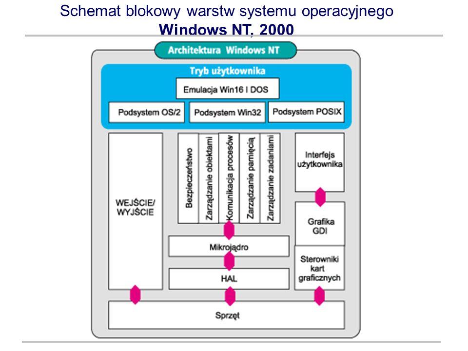 Schemat blokowy warstw systemu operacyjnego Windows NT, 2000