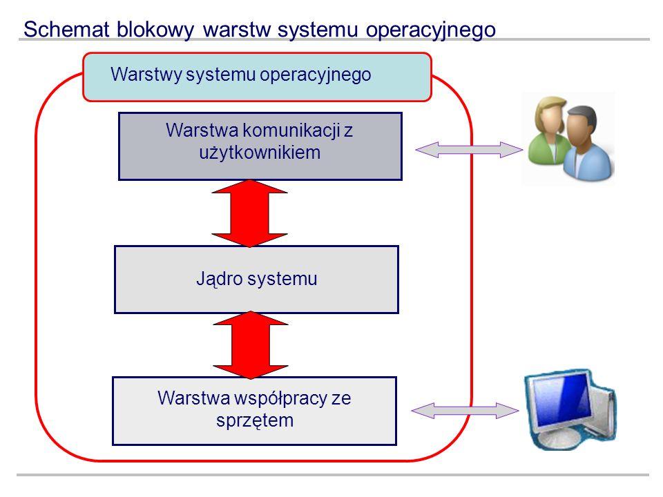 Schemat blokowy warstw systemu operacyjnego