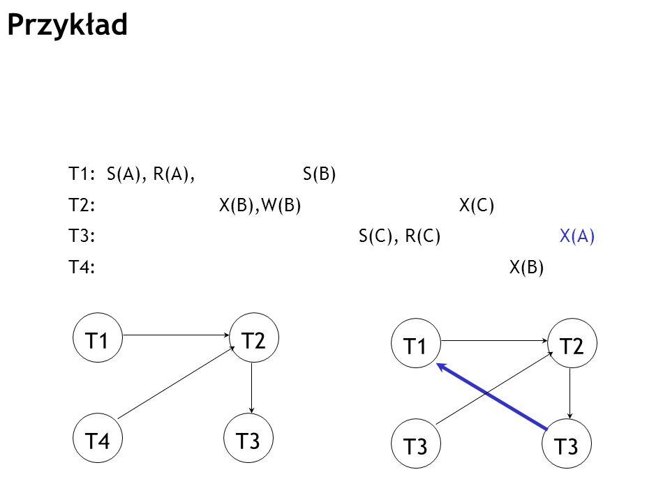 Przykład T1 T2 T1 T2 T4 T3 T3 T3 T1: S(A), R(A), S(B)