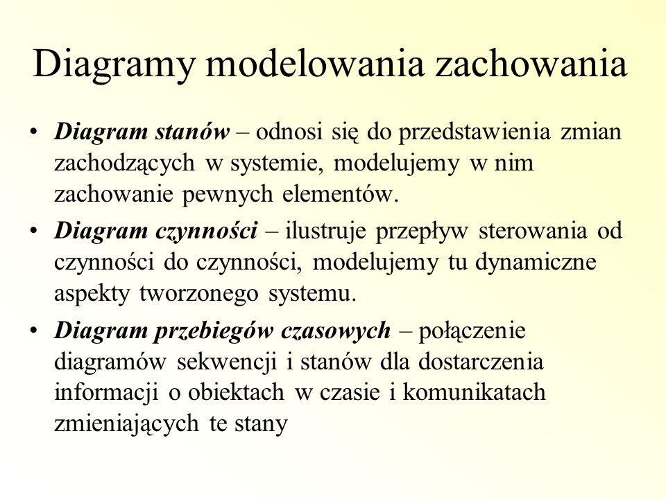 Diagramy modelowania zachowania