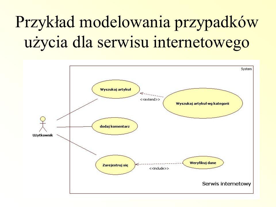 Przykład modelowania przypadków użycia dla serwisu internetowego