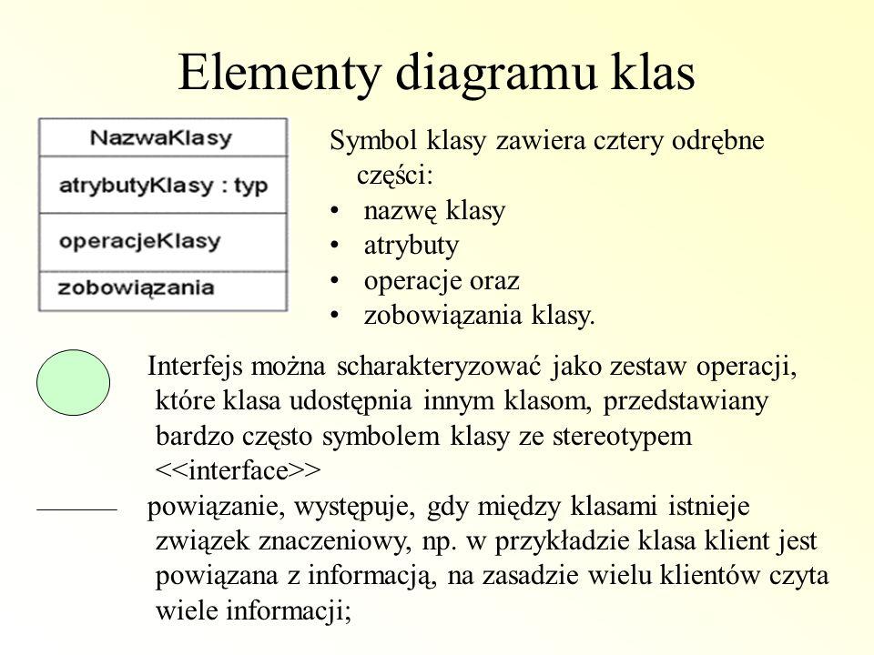 Elementy diagramu klas