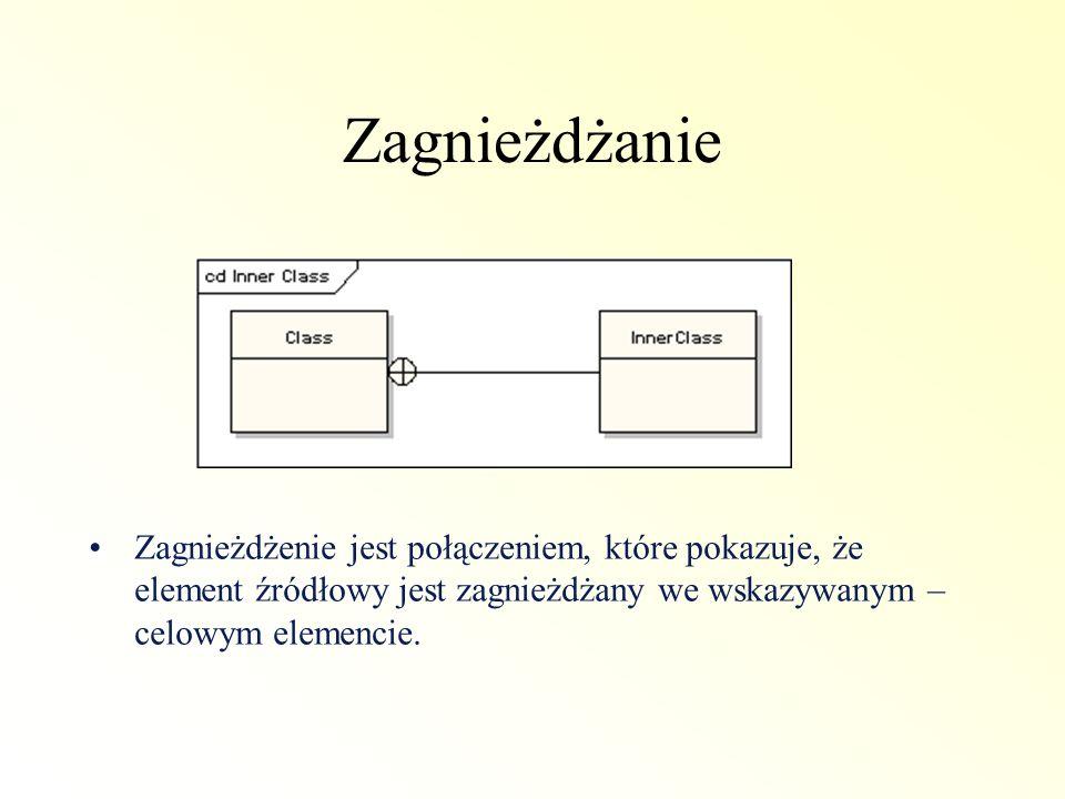 Zagnieżdżanie Zagnieżdżenie jest połączeniem, które pokazuje, że element źródłowy jest zagnieżdżany we wskazywanym – celowym elemencie.