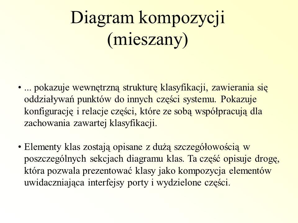 Diagram kompozycji (mieszany)
