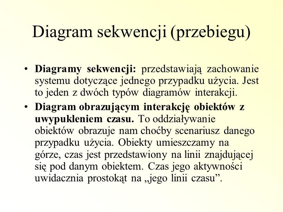 Diagram sekwencji (przebiegu)