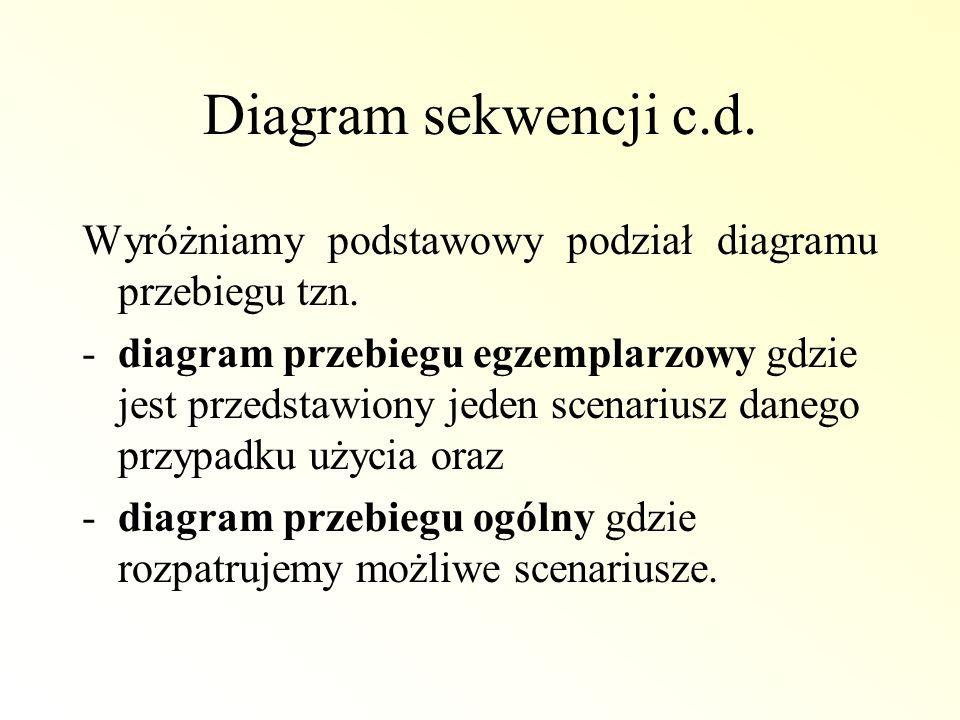 Diagram sekwencji c.d. Wyróżniamy podstawowy podział diagramu przebiegu tzn.