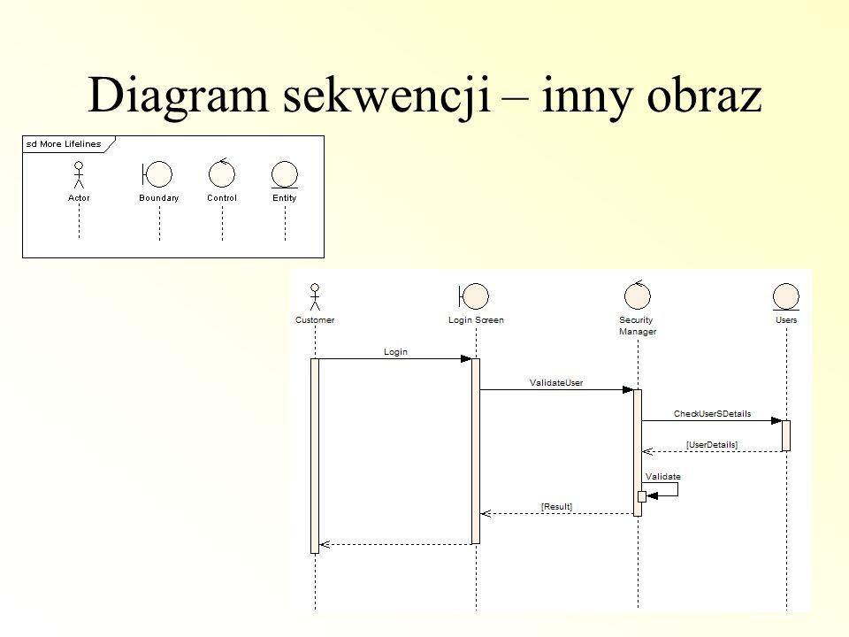 Diagram sekwencji – inny obraz
