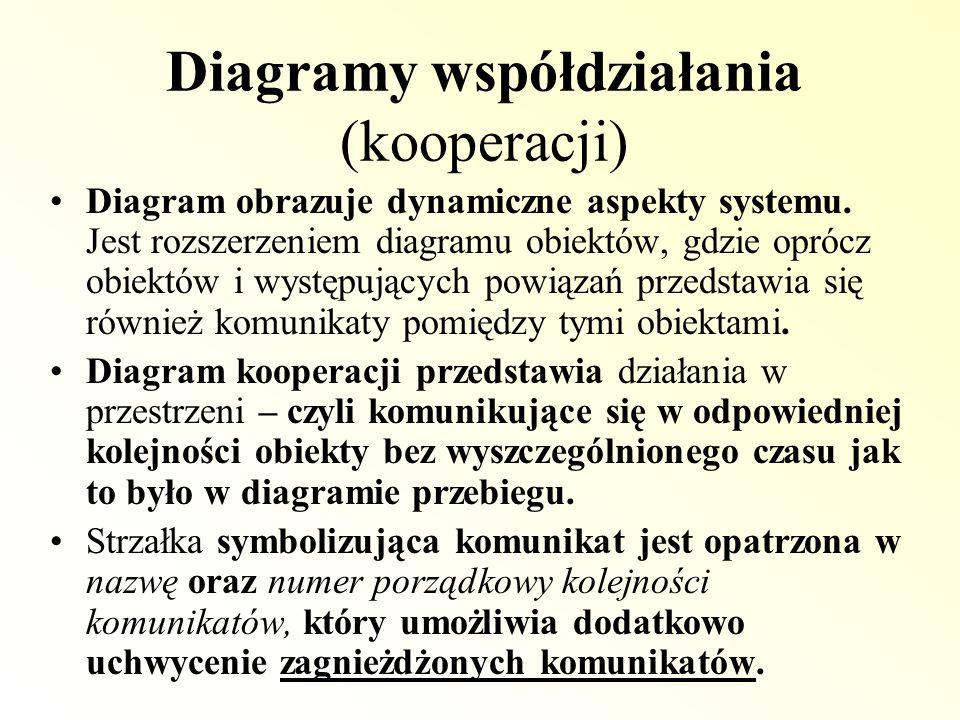 Diagramy współdziałania (kooperacji)