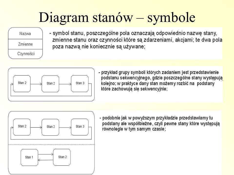 Diagram stanów – symbole