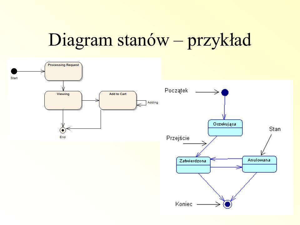 Diagram stanów – przykład