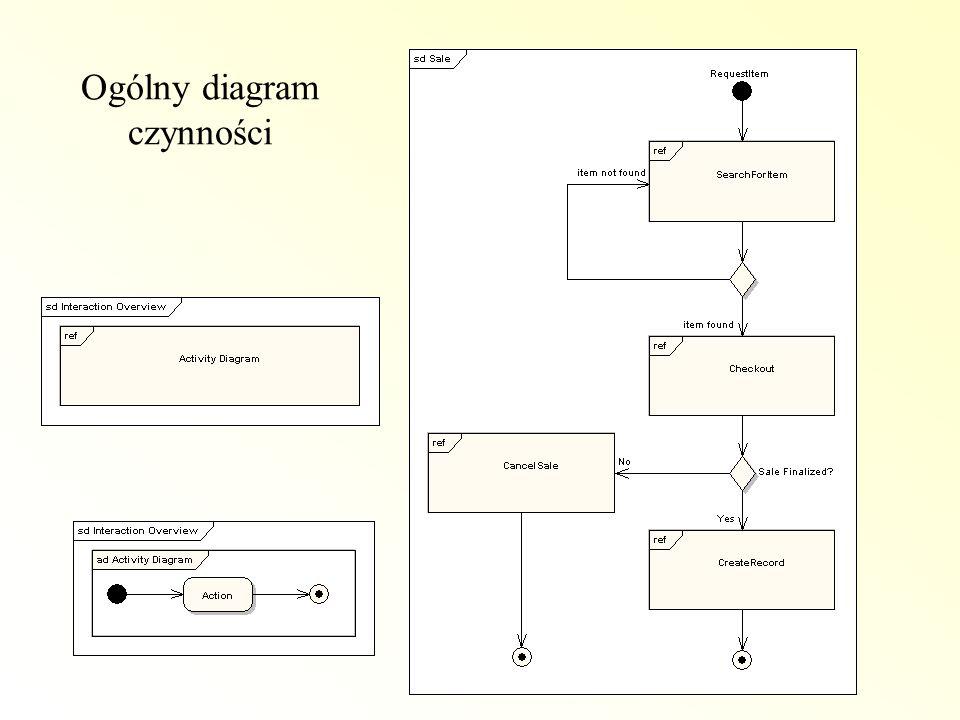 Ogólny diagram czynności