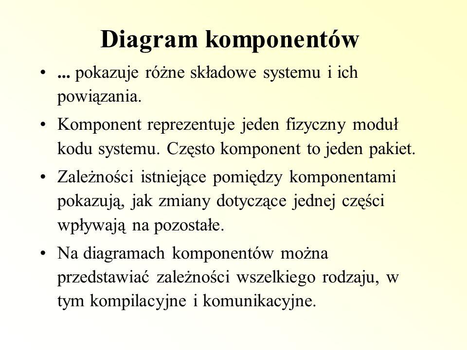 Diagram komponentów... pokazuje różne składowe systemu i ich powiązania.