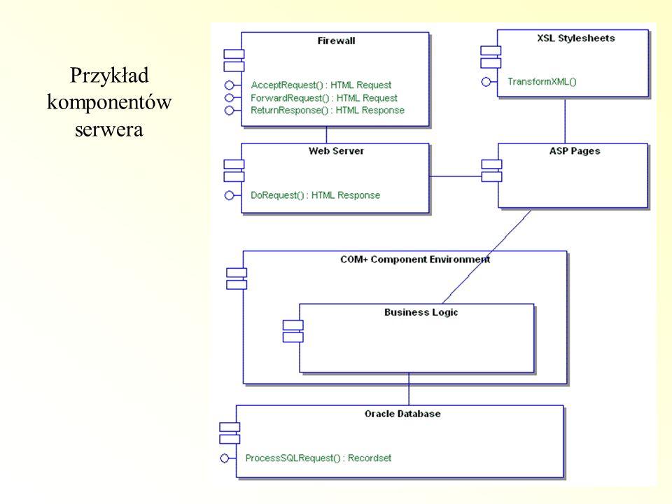 Przykład komponentów serwera