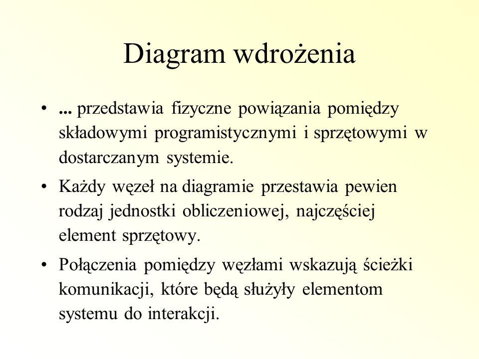Diagram wdrożenia ... przedstawia fizyczne powiązania pomiędzy składowymi programistycznymi i sprzętowymi w dostarczanym systemie.