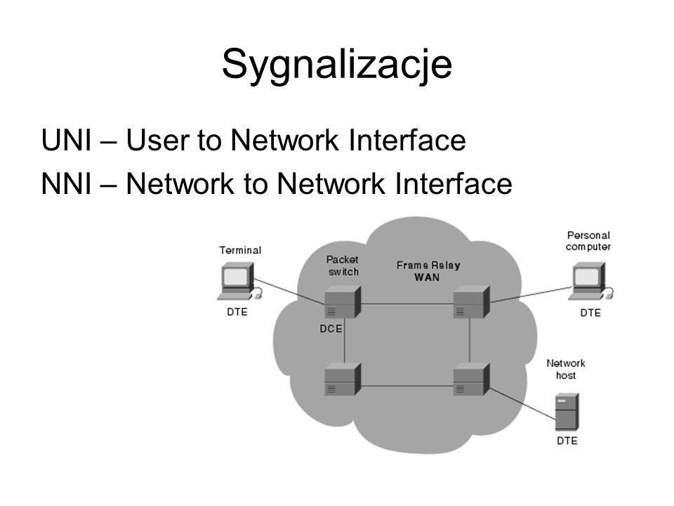 Sygnalizacje UNI – User to Network Interface