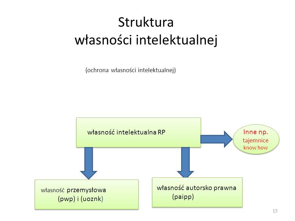 Struktura własności intelektualnej