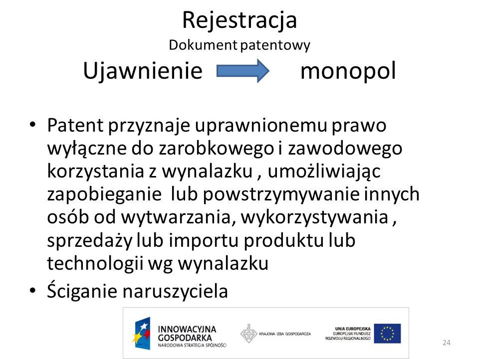 Rejestracja Dokument patentowy Ujawnienie monopol