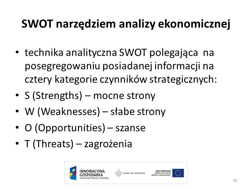 SWOT narzędziem analizy ekonomicznej