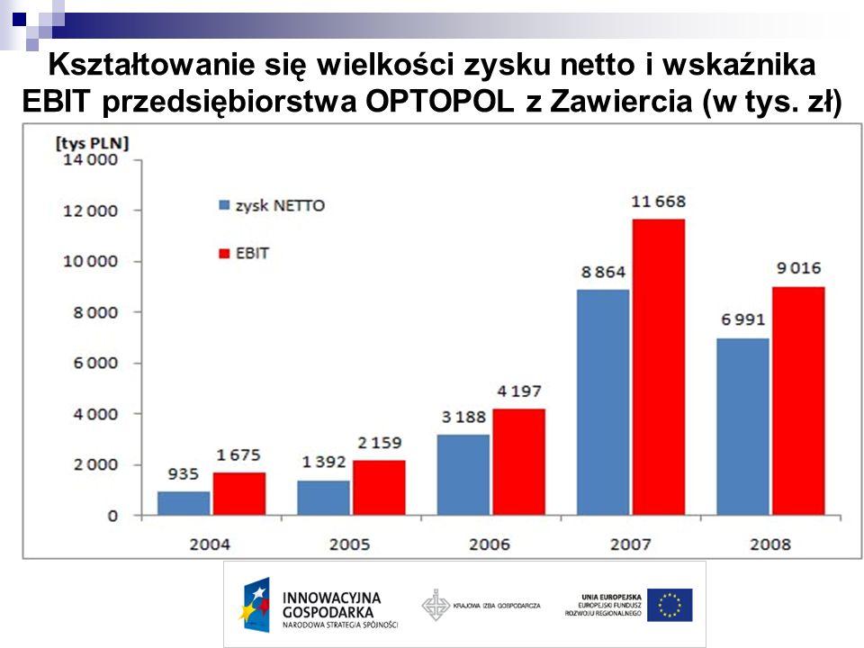 Kształtowanie się wielkości zysku netto i wskaźnika EBIT przedsiębiorstwa OPTOPOL z Zawiercia (w tys.
