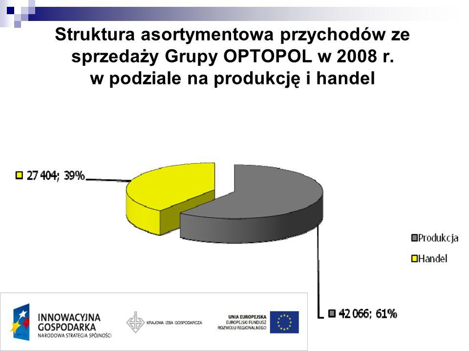 Struktura asortymentowa przychodów ze sprzedaży Grupy OPTOPOL w 2008 r