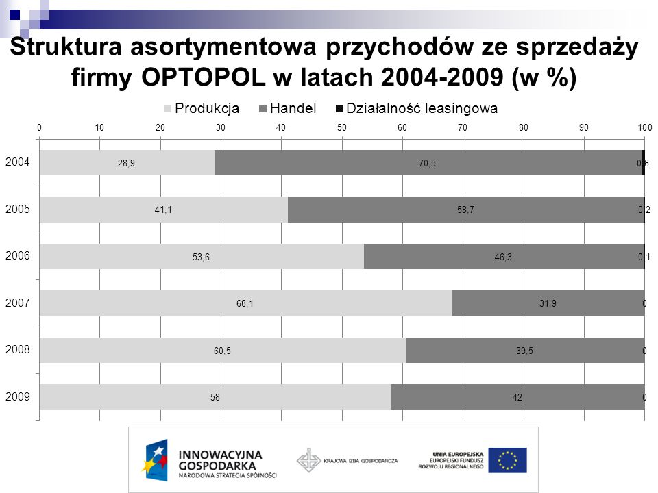 Struktura asortymentowa przychodów ze sprzedaży firmy OPTOPOL w latach 2004-2009 (w %)