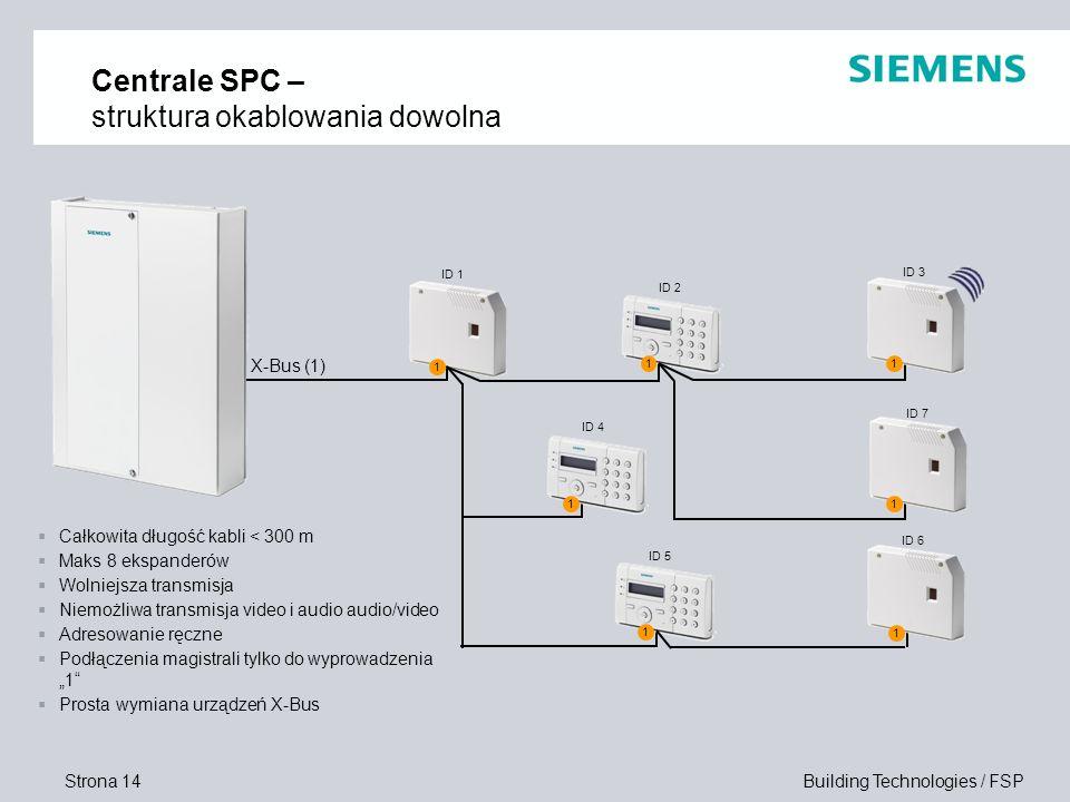 Centrale SPC – struktura okablowania dowolna