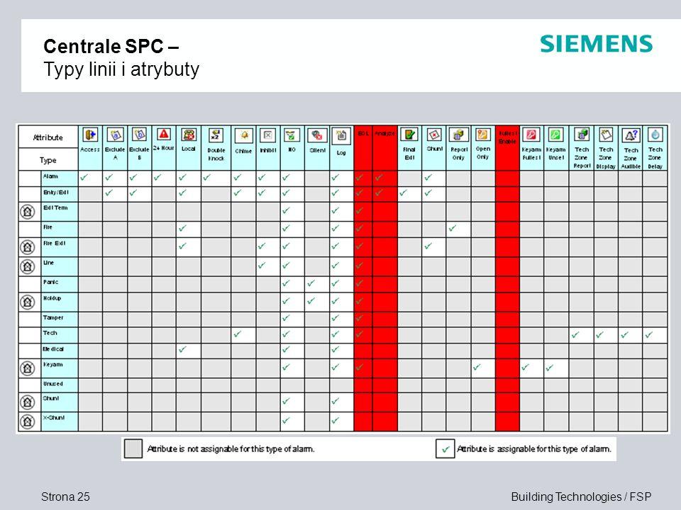 Centrale SPC – Typy linii i atrybuty