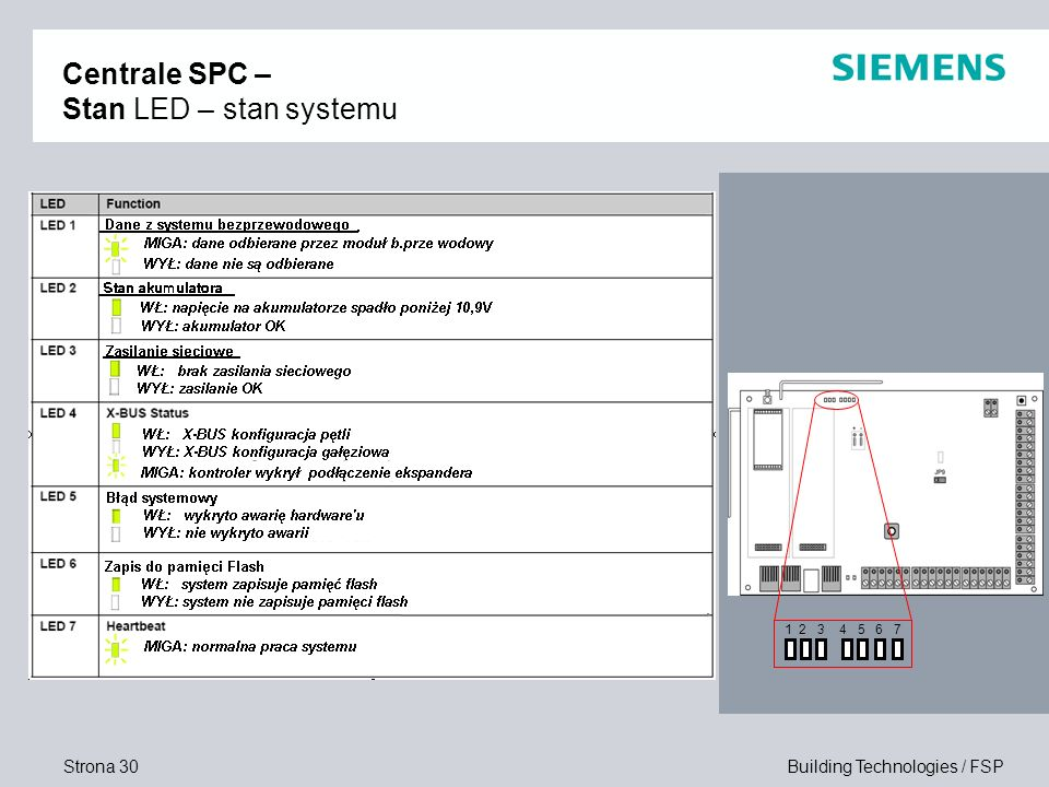 Centrale SPC – Stan LED – stan systemu