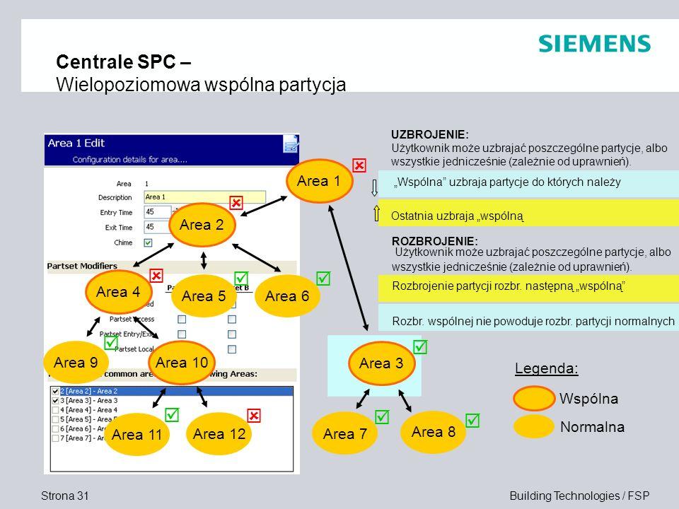 Centrale SPC – Wielopoziomowa wspólna partycja