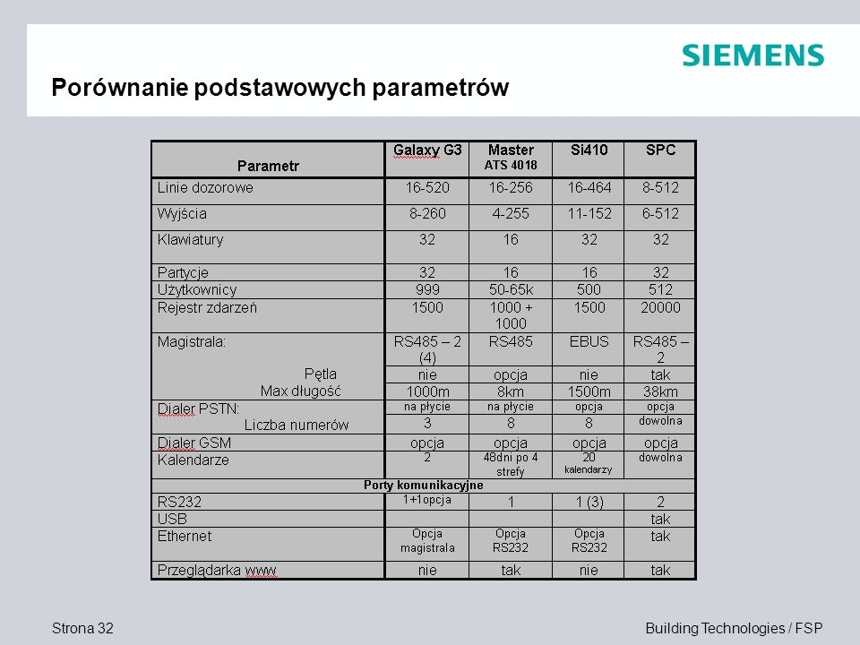 Porównanie podstawowych parametrów
