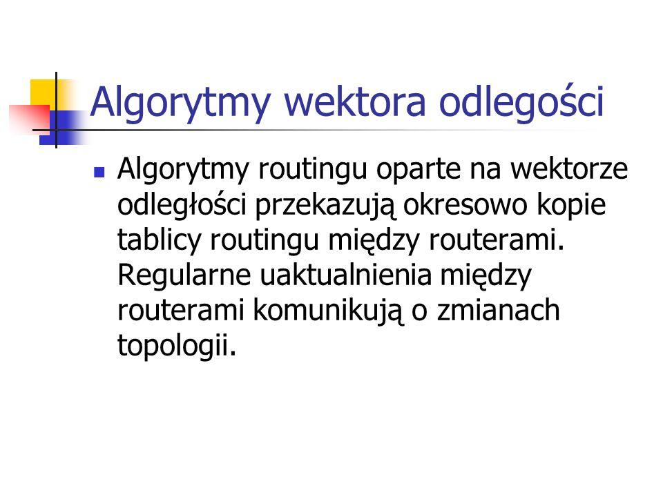 Algorytmy wektora odlegości