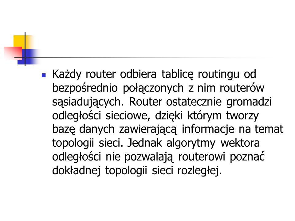 Każdy router odbiera tablicę routingu od bezpośrednio połączonych z nim routerów sąsiadujących.