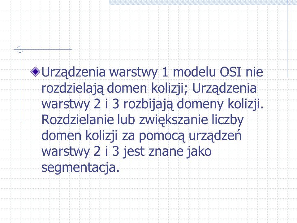 Urządzenia warstwy 1 modelu OSI nie rozdzielają domen kolizji; Urządzenia warstwy 2 i 3 rozbijają domeny kolizji.