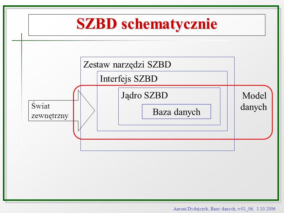 SZBD schematycznie Zestaw narzędzi SZBD Interfejs SZBD Model danych