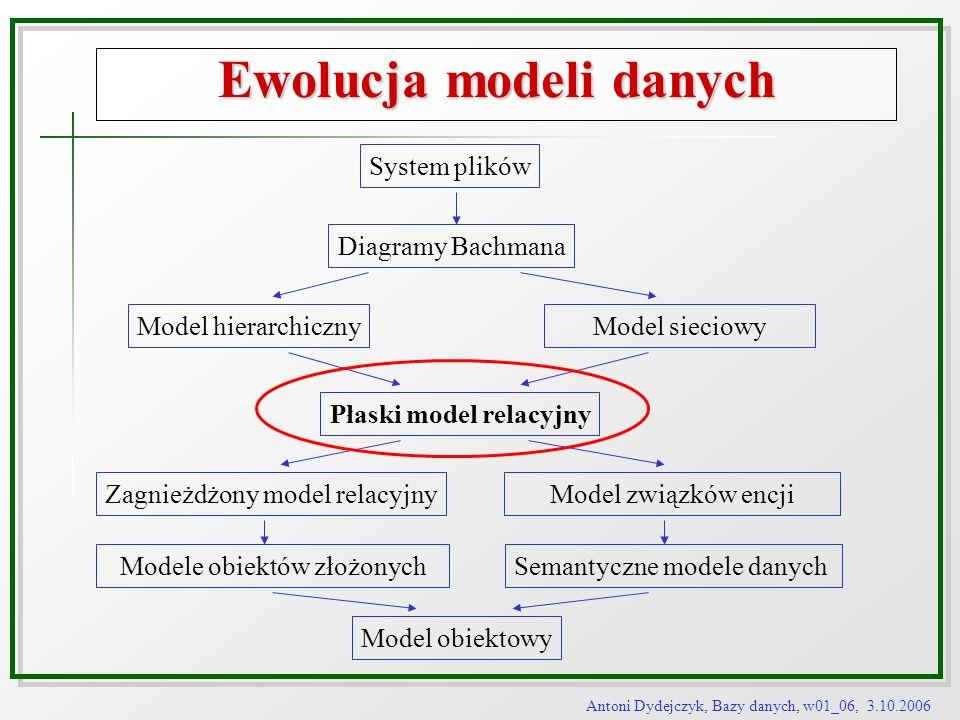 Ewolucja modeli danych Płaski model relacyjny