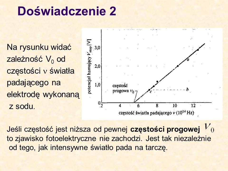 Doświadczenie 2 Na rysunku widać zależność V0 od częstości n światła