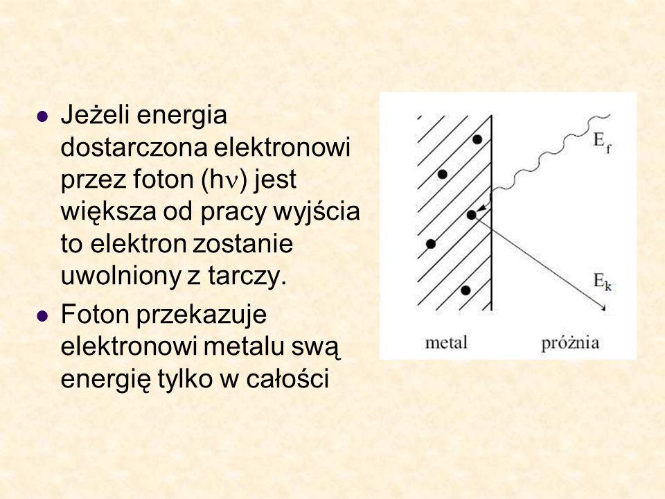 Jeżeli energia dostarczona elektronowi przez foton (hn) jest większa od pracy wyjścia to elektron zostanie uwolniony z tarczy.