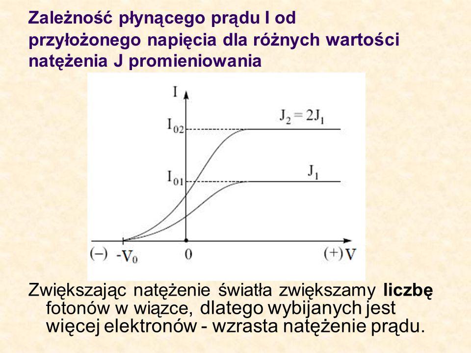 Zależność płynącego prądu I od przyłożonego napięcia dla różnych wartości natężenia J promieniowania