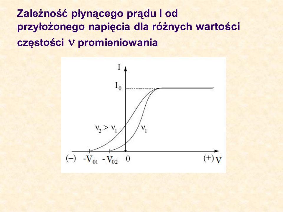 Zależność płynącego prądu I od przyłożonego napięcia dla różnych wartości częstości n promieniowania