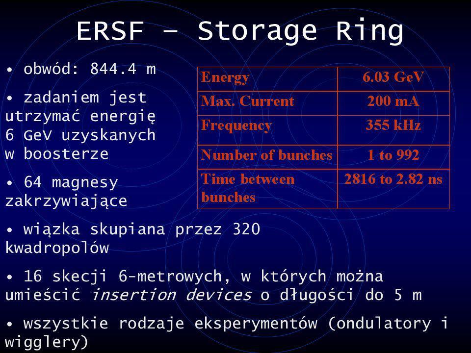 ERSF – Storage Ring obwód: 844.4 m