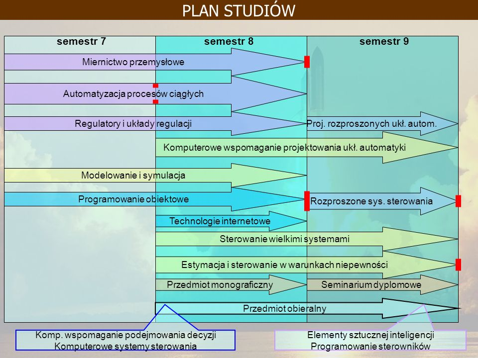 PLAN STUDIÓW semestr 7 semestr 8 semestr 9 Miernictwo przemysłowe