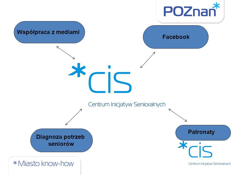 Współpraca z mediami Facebook Patronaty Diagnoza potrzeb seniorów