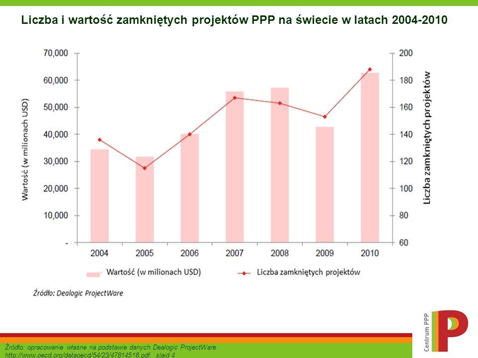 Liczba i wartość zamkniętych projektów PPP na świecie w latach 2004-2010