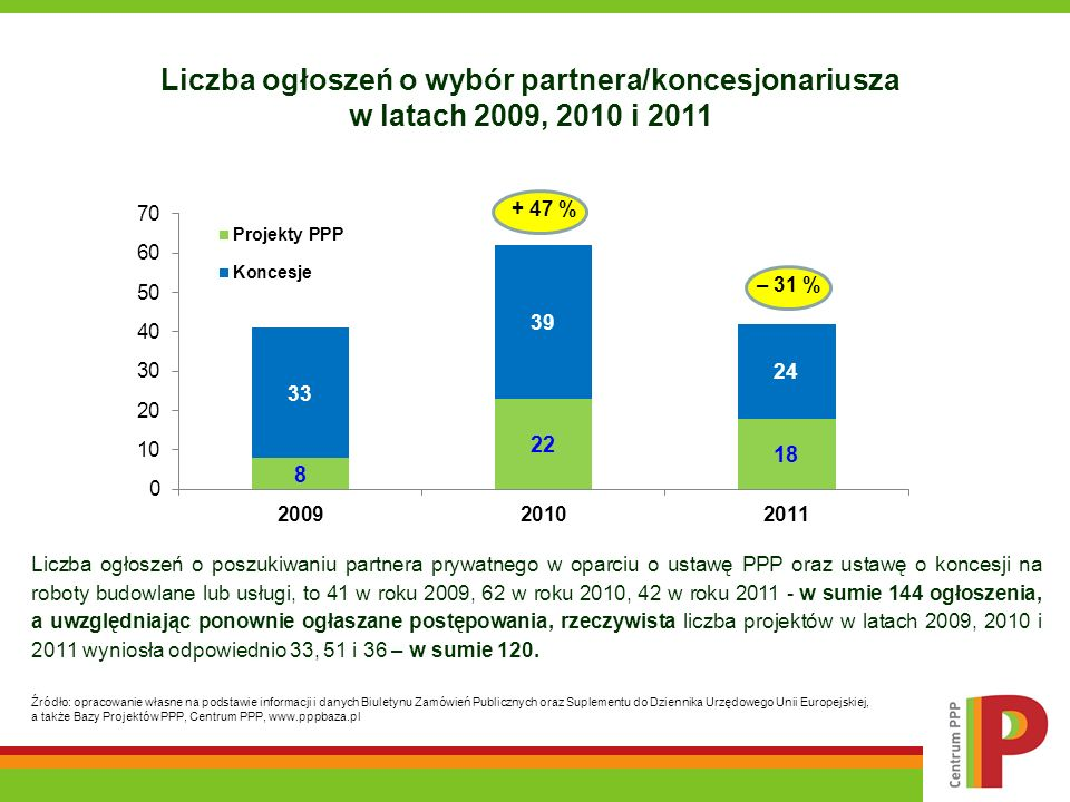Liczba ogłoszeń o wybór partnera/koncesjonariusza