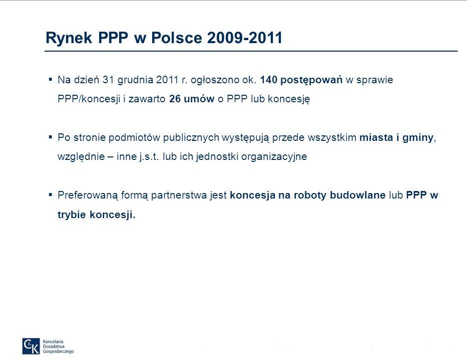 Rynek PPP w Polsce 2009-2011 Na dzień 31 grudnia 2011 r. ogłoszono ok. 140 postępowań w sprawie PPP/koncesji i zawarto 26 umów o PPP lub koncesję.