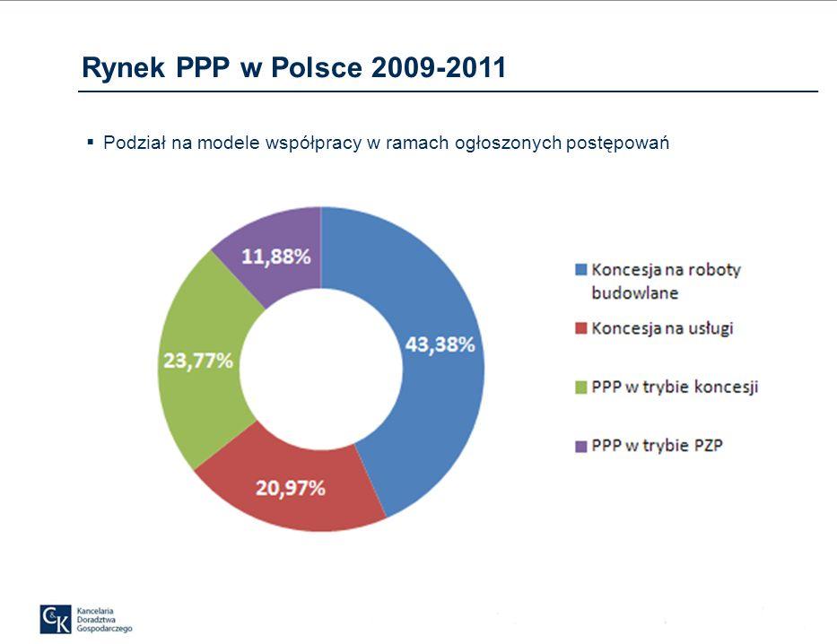 Rynek PPP w Polsce 2009-2011 Podział na modele współpracy w ramach ogłoszonych postępowań
